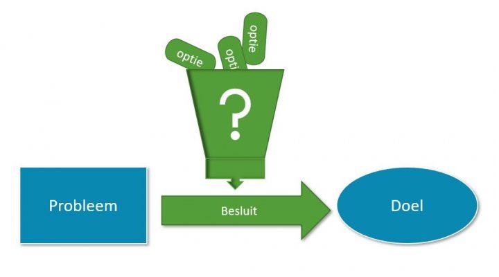 Hoe neem je een goed besluit